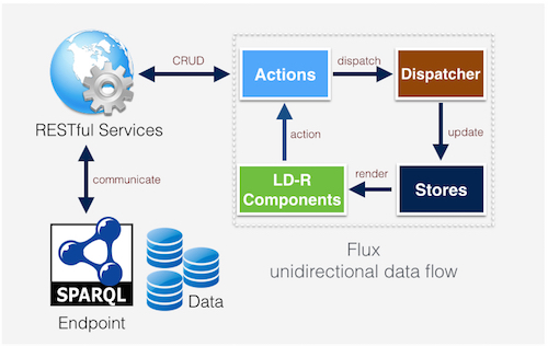 ld-reactor data flow